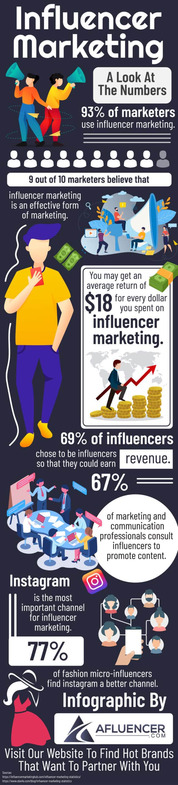 Influencer Marketing: A Look At The Numbers