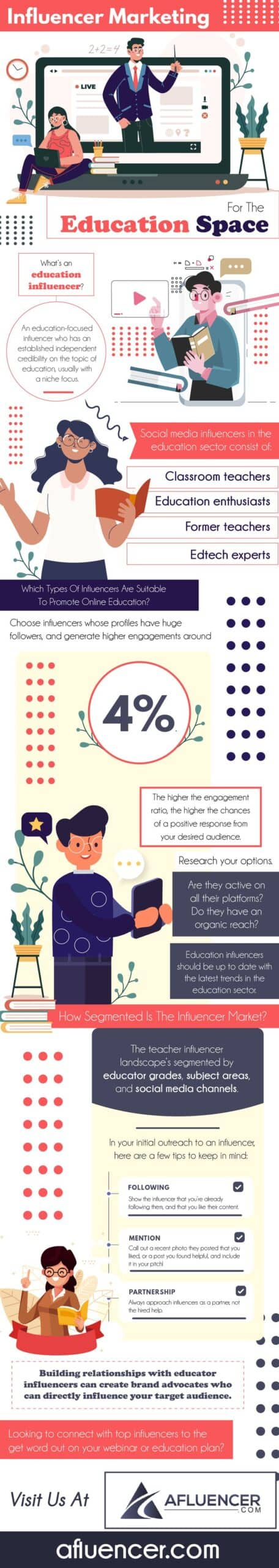 Influencer Marketing For The Education Space - Infographic by Afluencer