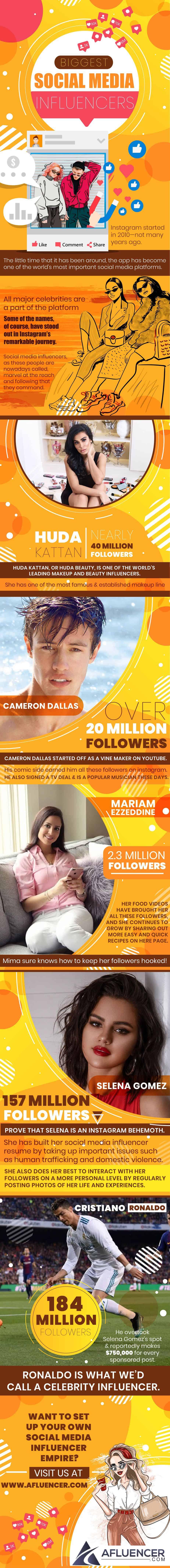 Biggest Social Media Influencers | Afluencer Infographics
