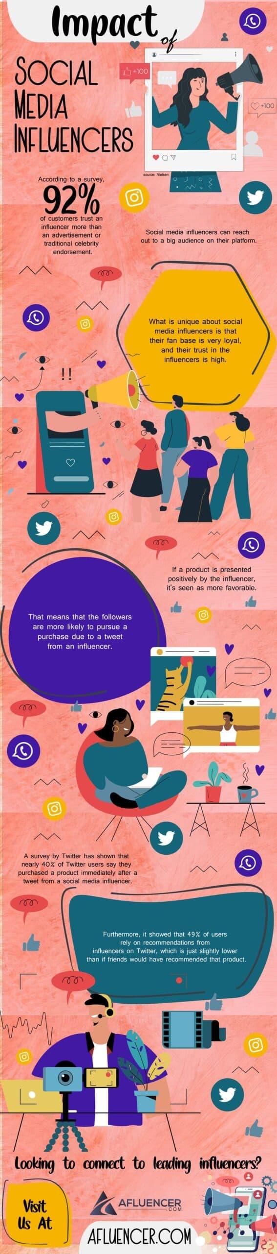 Impact Of Social Media Influencers