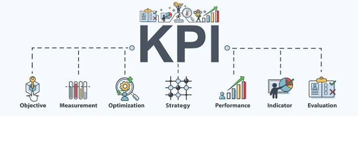 KPI illustration showing objective, measurement, optimization, strategy, performance, indicator, evaluation.